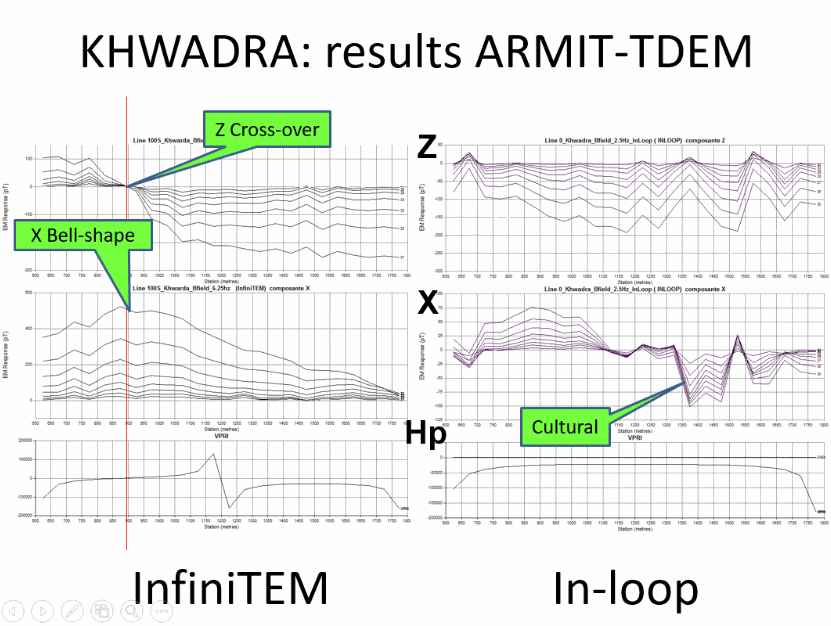 deep tdem survey results with infinitem and armit-tdem